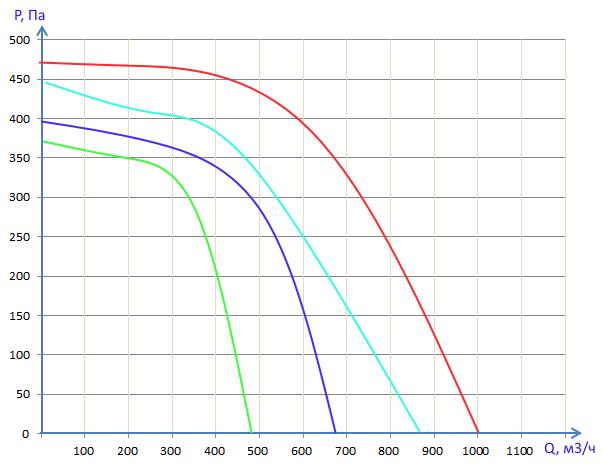 Производительность Вентбокс - 1000