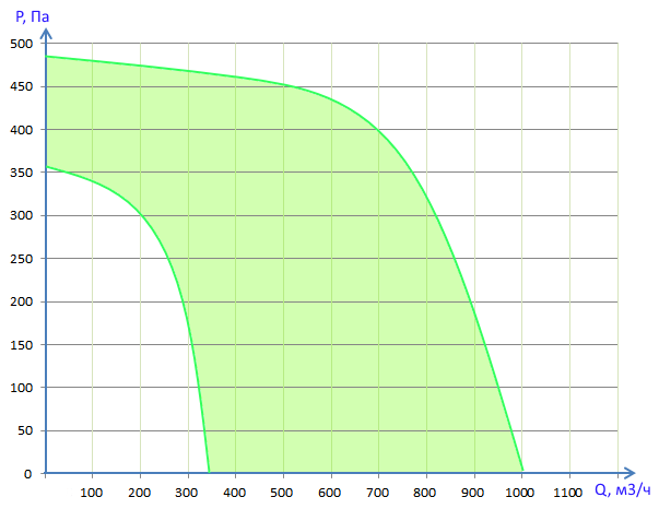 Производительность Вентбокс - 1000EC