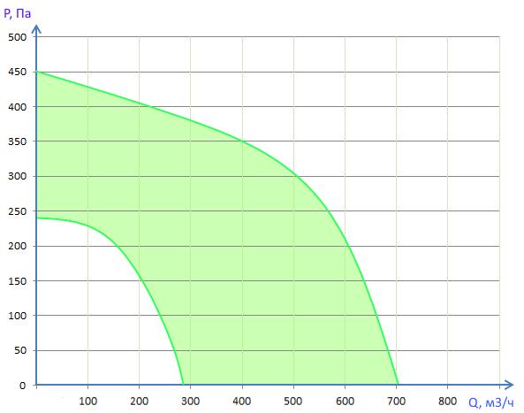 Производительность Вентбокс - 700EC