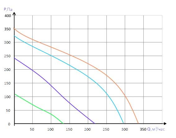 Производительность Вентбокс - 300