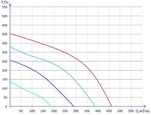Производительность Вентбокс - 500